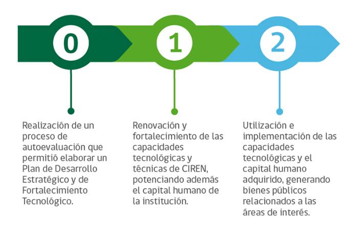 etapas_del_proyecto_FI